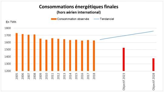 Certificats d'économie d'énergie 2021Certificats d'économie d'énergie